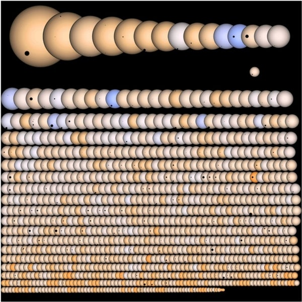 Planet-palooza: Visualization reveals panoply of the Kepler space telescope's exoplanet haul