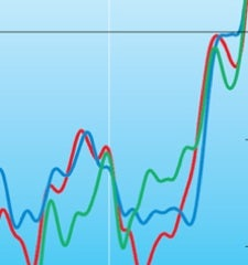 temperature-rise-graph