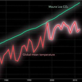 global-mean-temperature-graph