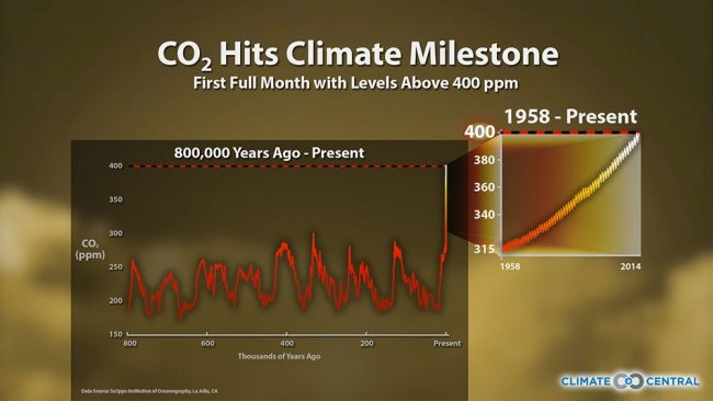 CO2 Levels above 400 PPM Threshold for Third Month in a Row