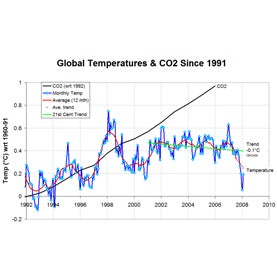 Global temperatures on a graph