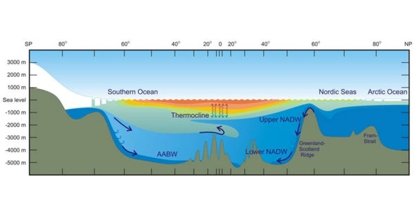 In Deep Water: Will Essential Ocean Currents Be Altered by ...