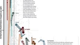 Bigger Cities Aren't Always Greener, Data Show