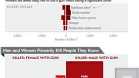People Kill with Guns More Than Any Other Weapon