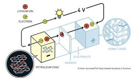 Nobel in Chemistry for Lightweight Rechargeable Batteries