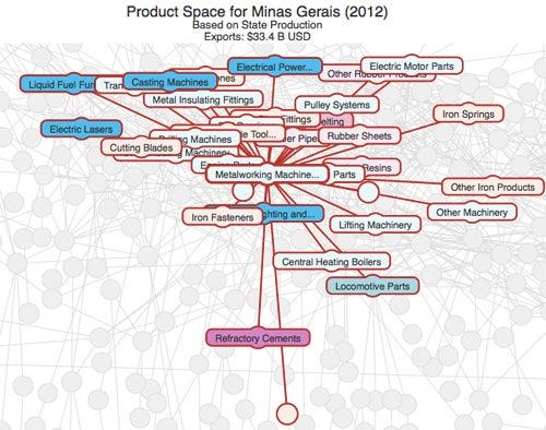 The Data-Visualization Revolution