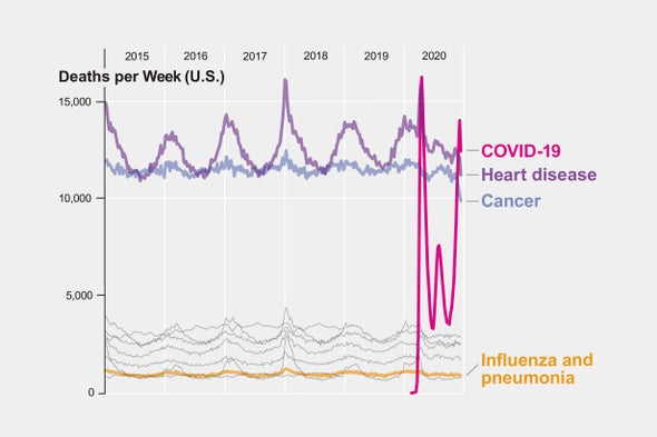 COVID Is on Track to Become the U.S.'s Leading Cause of Death--Yet Again