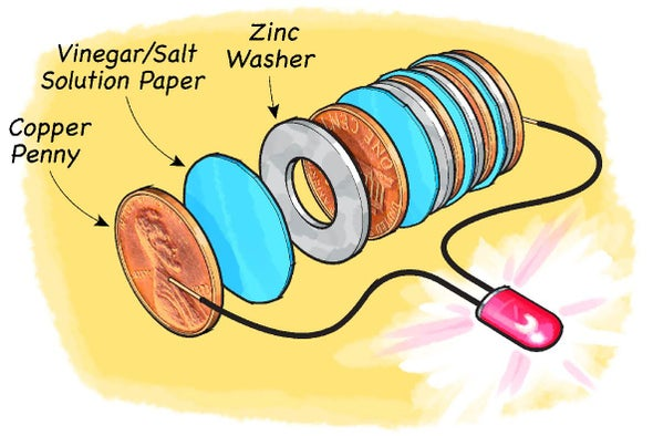 Charge from Change: Make a Coin Battery - Scientific American