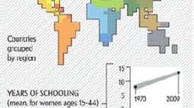 Baby's Life, Mother's Schooling: Child Mortality Rates Decline as Women Become Better Educated