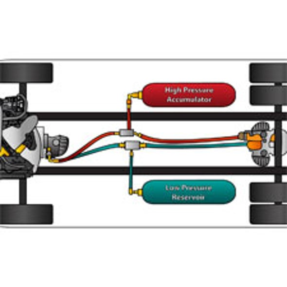 High-Pressure Hybrids: Fuel-Efficient Hydraulic Vehicles Come of Age
