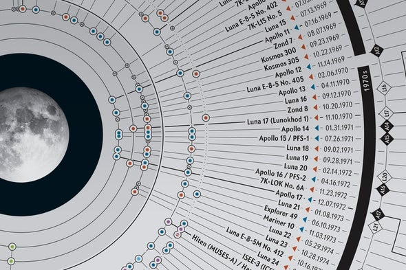 50 Years of Moon Missions: Graphic