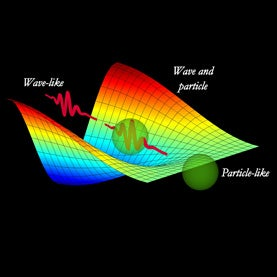 Wave/particle duality
