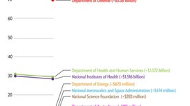 How Much Science Funding Will the U.S. Budget Sequester Cut?