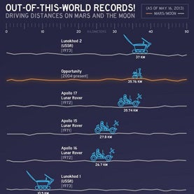 Mars Rover Breaks U.S. Record for Off-Planet Driving