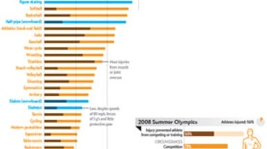 Leg and Head Injuries Are Frequent at the Olympics
