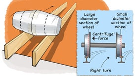 Train Wheel Science