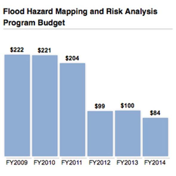 New FEMA Flood Maps Needed, but Funding Is Slashed