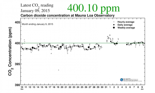 2015 Begins with CO2 above 400 PPM Mark