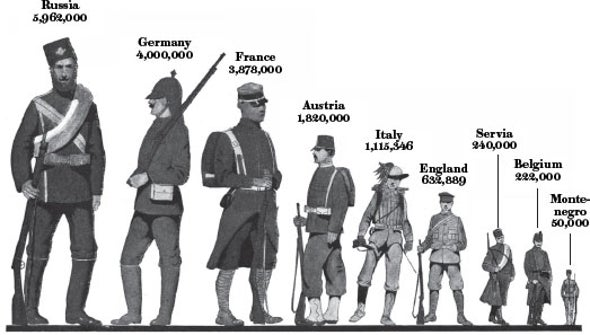 The Great War in Europe: A Look at World War I