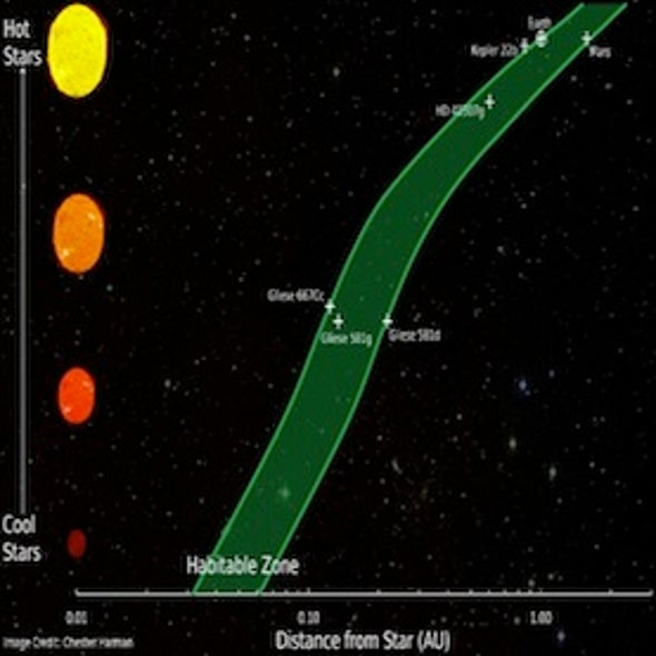 """Habitable Zone"" for Alien Planets Redefined"