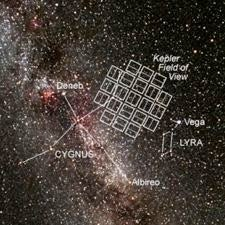 Kepler spacecraft field of view