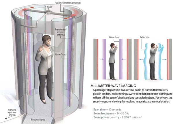 Body Scanners: Weapons Revealed