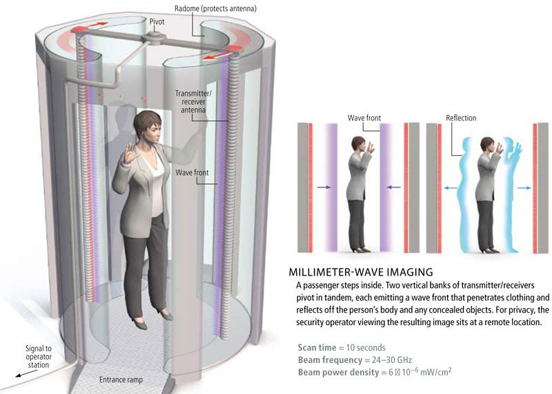 Body Scanners Weapons Revealed Scientific American