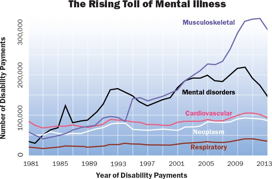 Is Mental Health Declining In The U S Scientific American