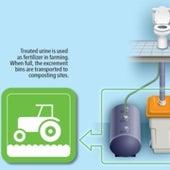 5. Adopt Low-Water Sanitation