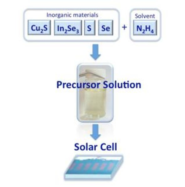 Exotic Solar Cells Get Cheaper