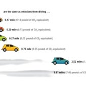 Eating and Driving: An Atmospheric Comparison