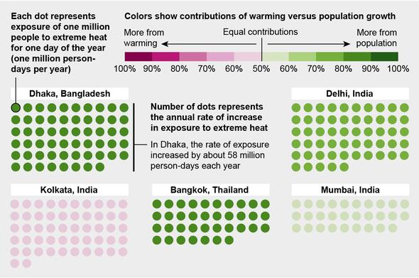 El riesgo de exposición al calor peligroso está aumentando rápidamente en las ciudades