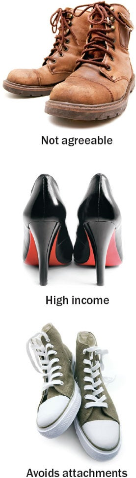 Shoes Reveal Personality Traits