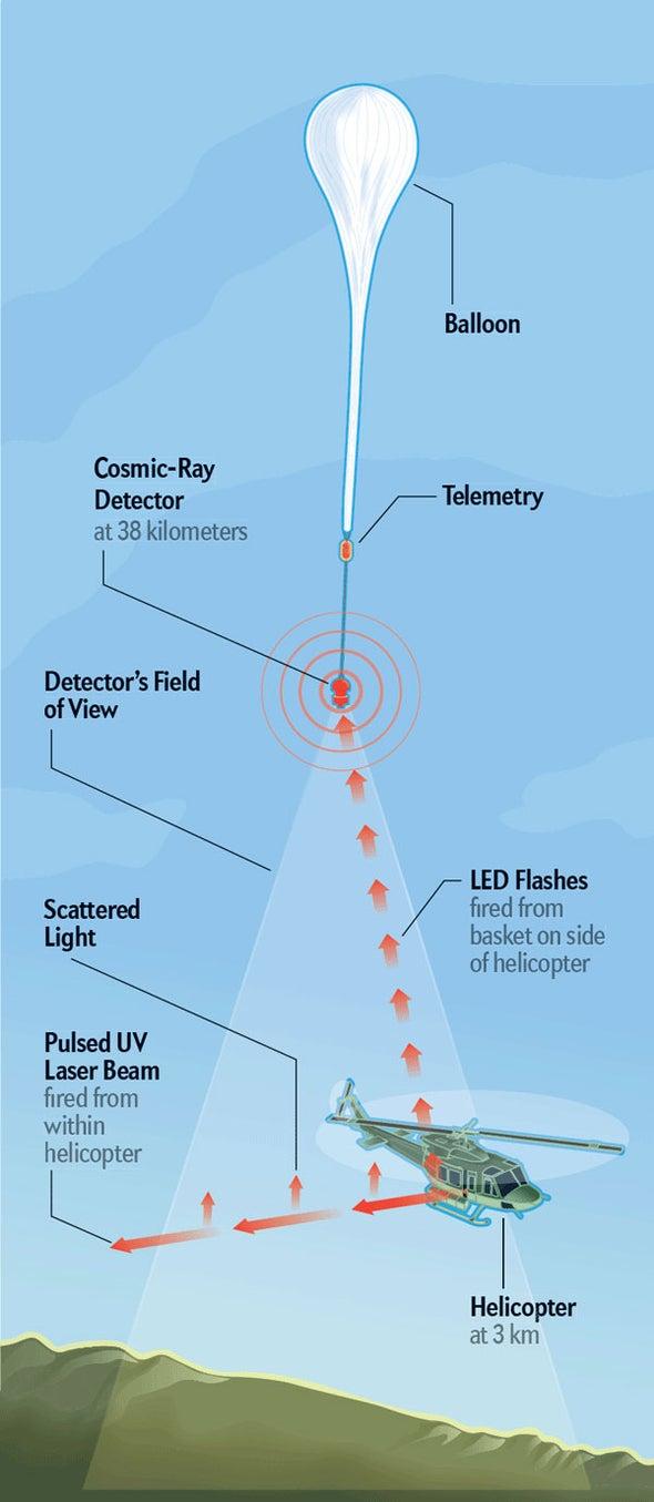 Cosmic-Ray Telescope Flies High
