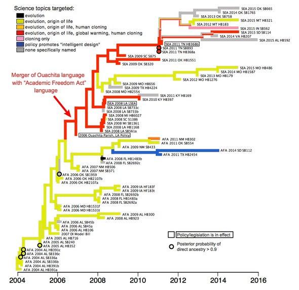 Antievolution Legislation Shows Descent with Modification
