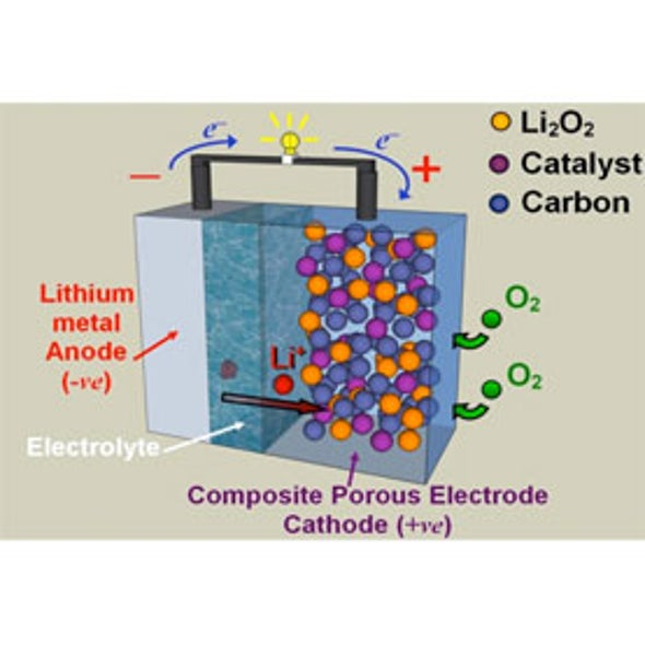 Gilt-Trip: Scientists Add Gold to Boost Lithium Car Battery Range