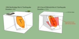 A comparison between the 2013 Okhotsk earthquake and