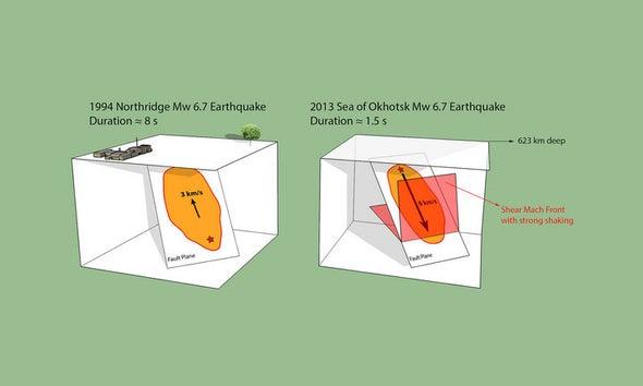 Supersonic Earthquake Shook Kamchatka