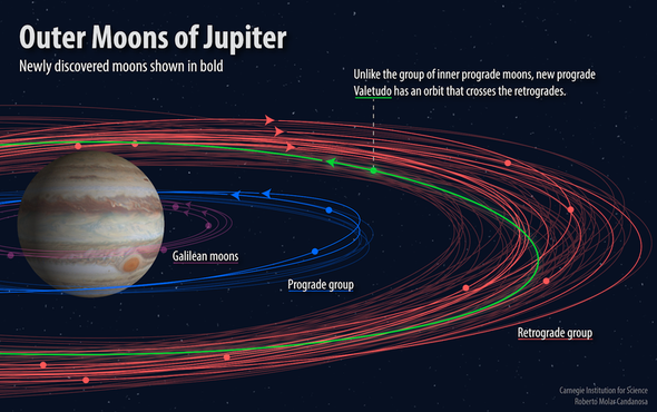 Jupiter's Moon Total Hits 79