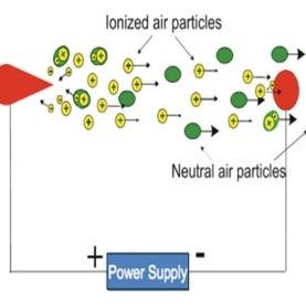 electrode, ionized, ozone,electronics