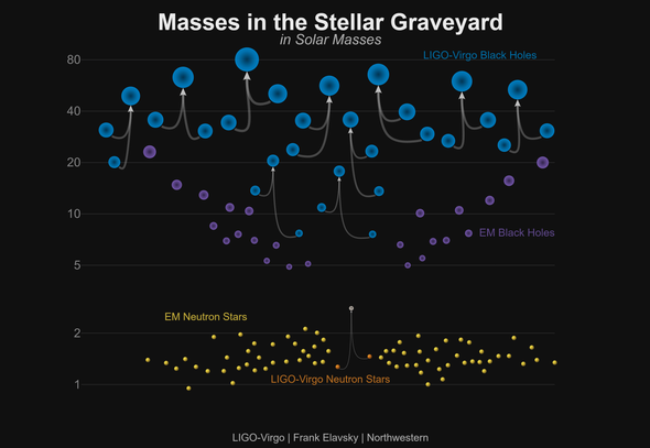New Gravitational-Wave Detections Include Largest, Most Distant Black Hole Crash Ever