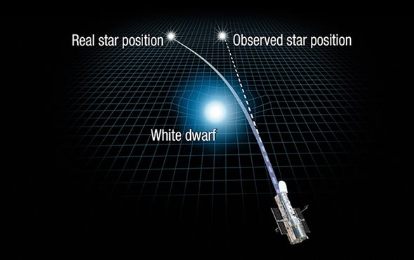 For First Time Einsteins Relativity Used To Weigh A Star