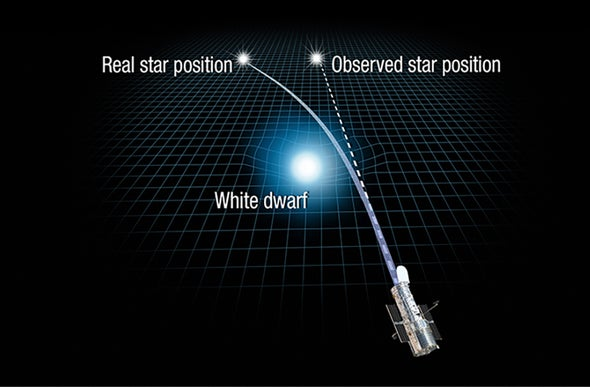 For First Time, Einstein's Relativity Used to Weigh a Star