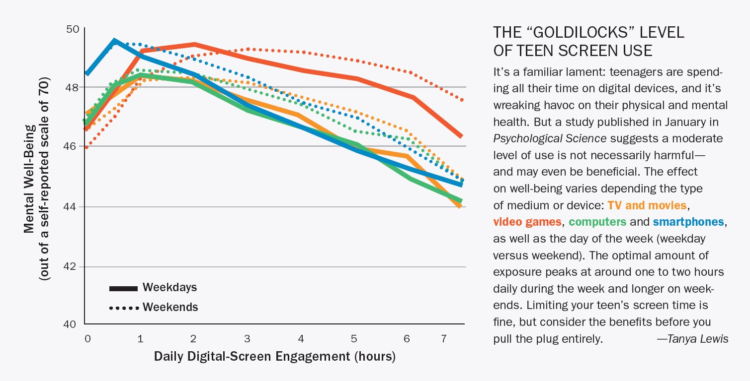 "The ""Goldilocks"" Level of Teen Screen Use"