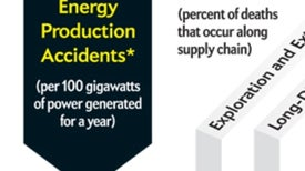 The Human Cost of Energy