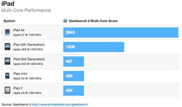 iPad Air Benchmarks Show 80 Percent Speed Bump Over iPad 4
