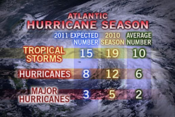 2011 Atlantic Hurricane Season Will Be Active, Have More U.S. Landfalls