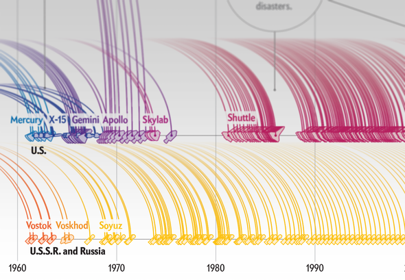 How Human Space Launches Have Diversified