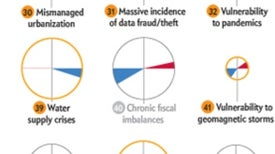 The Global Risks That Most Worry World Economic Forum Experts
