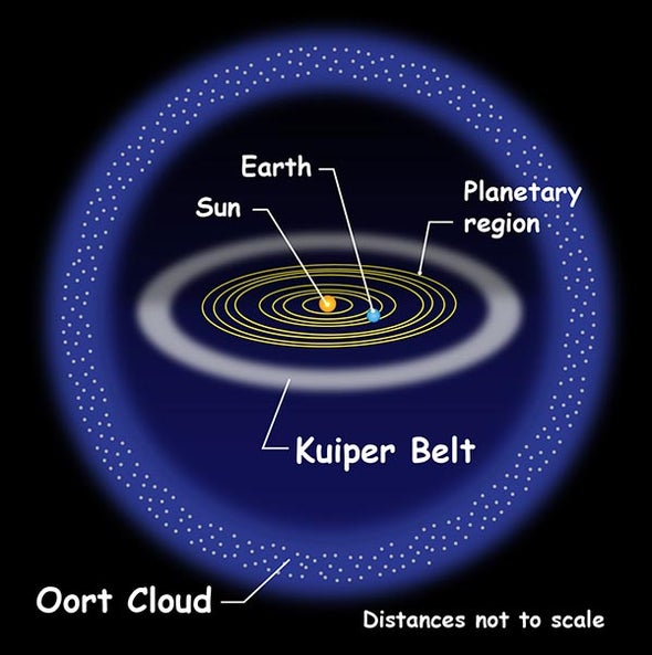 Star Buzzed Our Solar System during Human Prehistory